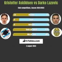 Kristoffer Askildsen vs Darko Lazovic h2h player stats