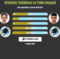 Kristoffer Askildsen vs Fabio Depaoli h2h player stats