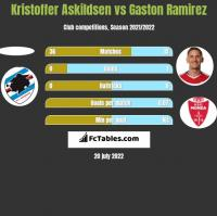 Kristoffer Askildsen vs Gaston Ramirez h2h player stats