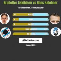 Kristoffer Askildsen vs Hans Hateboer h2h player stats