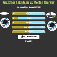 Kristoffer Askildsen vs Morten Thorsby h2h player stats