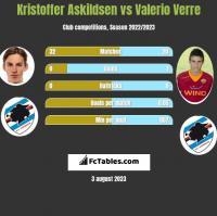 Kristoffer Askildsen vs Valerio Verre h2h player stats