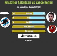 Kristoffer Askildsen vs Vasco Regini h2h player stats
