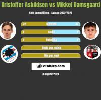 Kristoffer Askildsen vs Mikkel Damsgaard h2h player stats