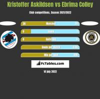 Kristoffer Askildsen vs Ebrima Colley h2h player stats