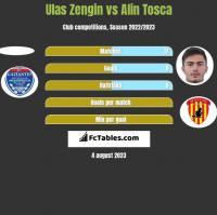 Ulas Zengin vs Alin Tosca h2h player stats