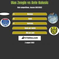 Ulas Zengin vs Ante Kulusic h2h player stats
