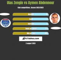 Ulas Zengin vs Aymen Abdennour h2h player stats