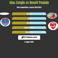 Ulas Zengin vs Benoit Poulain h2h player stats