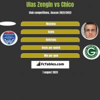 Ulas Zengin vs Chico h2h player stats