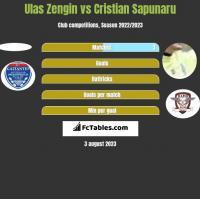 Ulas Zengin vs Cristian Sapunaru h2h player stats