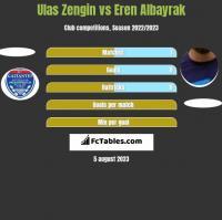 Ulas Zengin vs Eren Albayrak h2h player stats