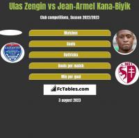 Ulas Zengin vs Jean-Armel Kana-Biyik h2h player stats