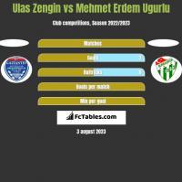Ulas Zengin vs Mehmet Erdem Ugurlu h2h player stats
