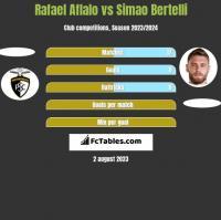 Rafael Aflalo vs Simao Bertelli h2h player stats