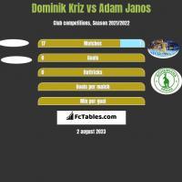 Dominik Kriz vs Adam Janos h2h player stats