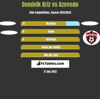 Dominik Kriz vs Azevedo h2h player stats
