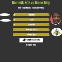 Dominik Kriz vs Dame Diop h2h player stats