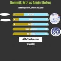 Dominik Kriz vs Daniel Holzer h2h player stats