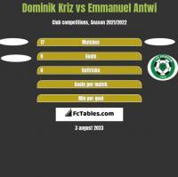 Dominik Kriz vs Emmanuel Antwi h2h player stats