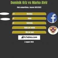 Dominik Kriz vs Marko Alvir h2h player stats
