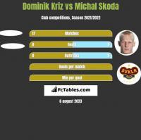 Dominik Kriz vs Michal Skoda h2h player stats