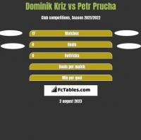 Dominik Kriz vs Petr Prucha h2h player stats