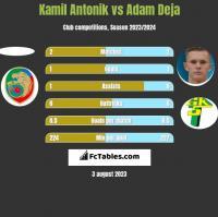 Kamil Antonik vs Adam Deja h2h player stats