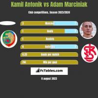 Kamil Antonik vs Adam Marciniak h2h player stats