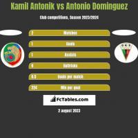 Kamil Antonik vs Antonio Dominguez h2h player stats