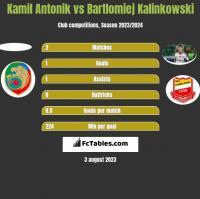 Kamil Antonik vs Bartłomiej Kalinkowski h2h player stats