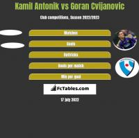 Kamil Antonik vs Goran Cvijanovic h2h player stats