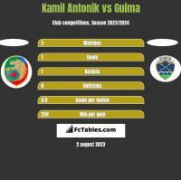 Kamil Antonik vs Guima h2h player stats