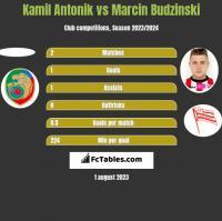 Kamil Antonik vs Marcin Budziński h2h player stats