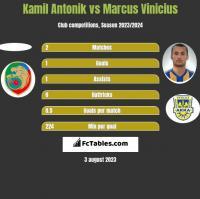 Kamil Antonik vs Marcus Vinicius h2h player stats