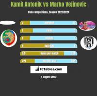 Kamil Antonik vs Marko Vejinovic h2h player stats