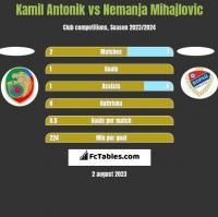 Kamil Antonik vs Nemanja Mihajlovic h2h player stats