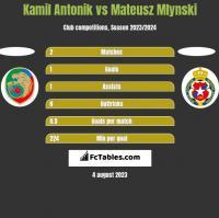 Kamil Antonik vs Mateusz Mlynski h2h player stats