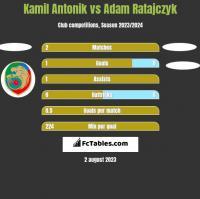 Kamil Antonik vs Adam Ratajczyk h2h player stats