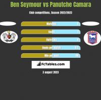 Ben Seymour vs Panutche Camara h2h player stats