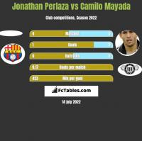 Jonathan Perlaza vs Camilo Mayada h2h player stats