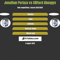 Jonathan Perlaza vs Clifford Aboagye h2h player stats