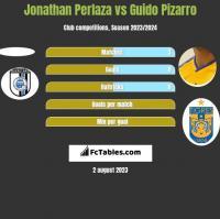 Jonathan Perlaza vs Guido Pizarro h2h player stats