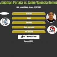 Jonathan Perlaza vs Jaime Valencia Gomez h2h player stats