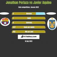 Jonathan Perlaza vs Javier Aquino h2h player stats