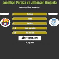 Jonathan Perlaza vs Jefferson Orejuela h2h player stats