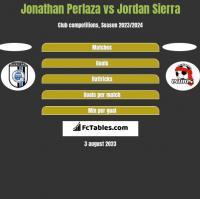 Jonathan Perlaza vs Jordan Sierra h2h player stats