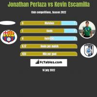 Jonathan Perlaza vs Kevin Escamilla h2h player stats