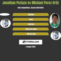 Jonathan Perlaza vs Michael Perez Ortiz h2h player stats