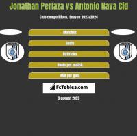 Jonathan Perlaza vs Antonio Nava Cid h2h player stats
